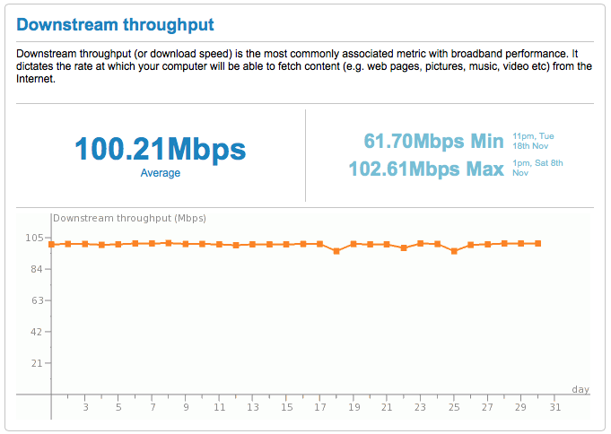 Kabel Deutschland Downstream-Geschwindigkeit Diagramm
