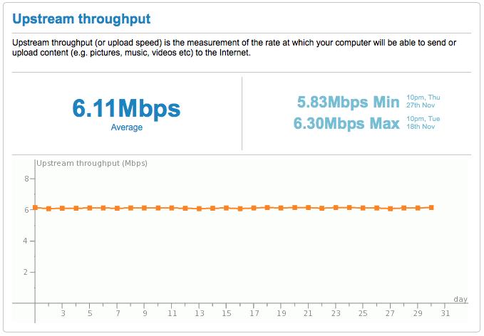 Kabel Deutschland Upstream-Geschwindigkeit Diagramm