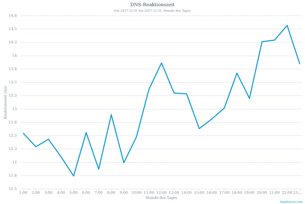DNS-Antwortzeit: Durchschnitt je Stunde über einen Monat