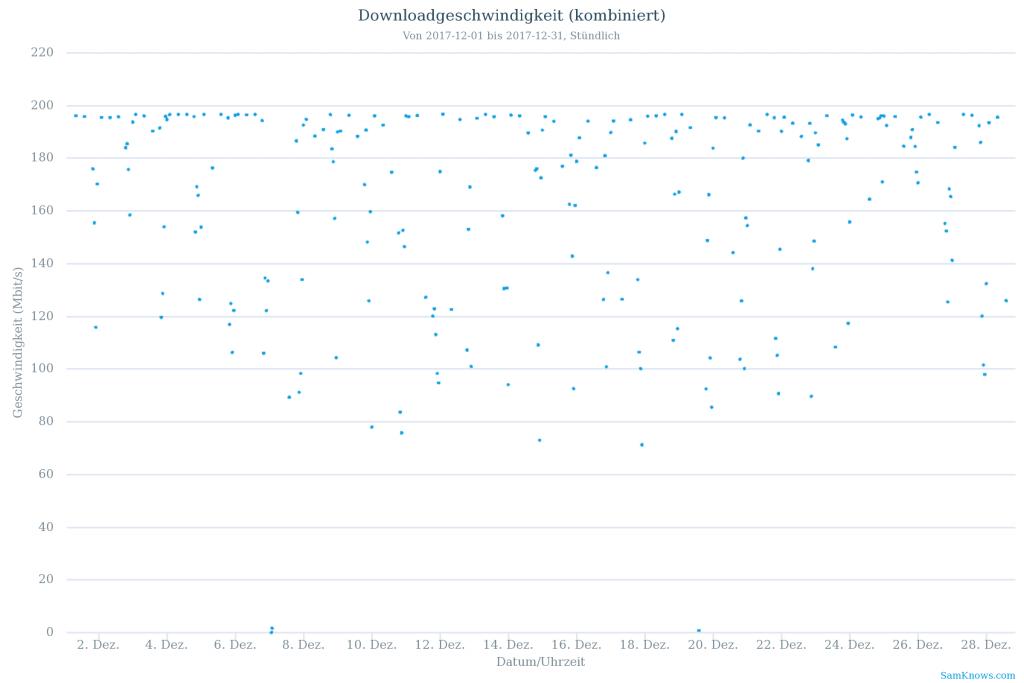 Vodafone Kabeldeutschland Downstream-Geschwindigkeit