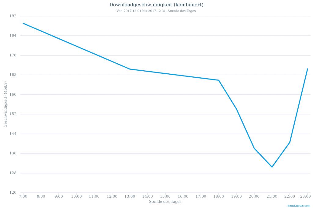 Downstream-Geschwindigkeit: Durchschnitt je Stunde über einen Monat