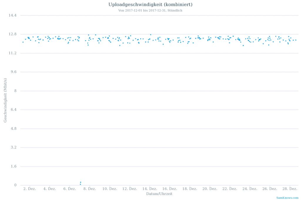 Vodafone Kabeldeutschland Upstream-Geschwindigkeit